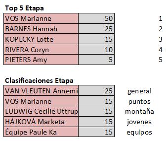 Polla Giro d'Italia Internazionale Femminile - Valida 18/27 Polla Anual de LRDE Top596
