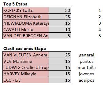 Polla Giro d'Italia Internazionale Femminile - Valida 18/27 Polla Anual de LRDE Top597