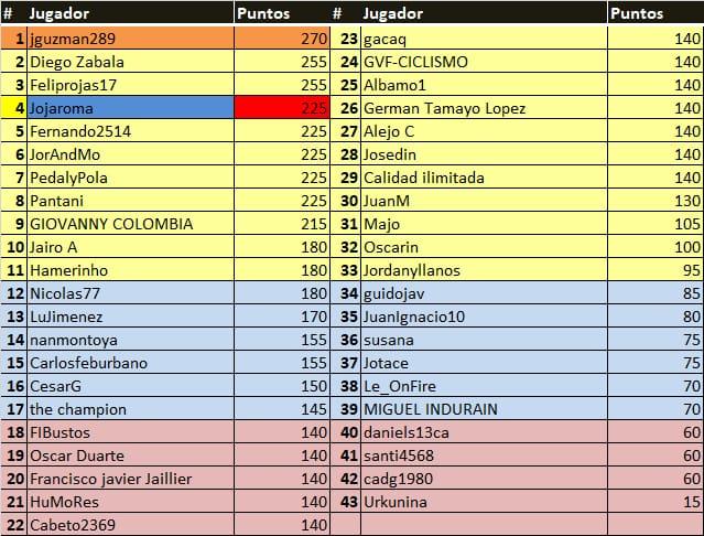 Polla Tour Colombia - válida 4/45 polla anual LRDE 2020 Whats106