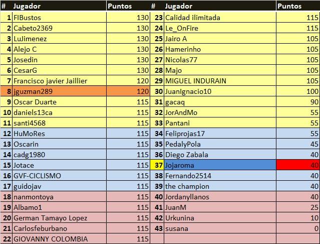 Polla Tour Colombia - válida 4/45 polla anual LRDE 2020 Whats111