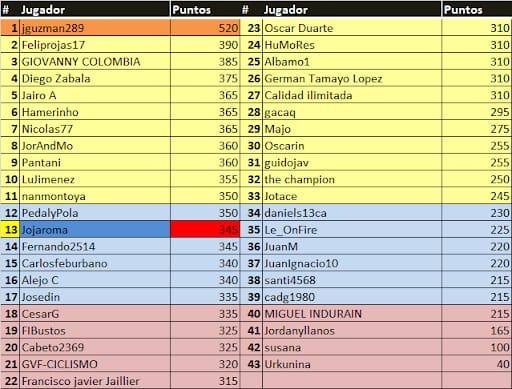 Polla Tour Colombia - válida 4/45 polla anual LRDE 2020 Whats113