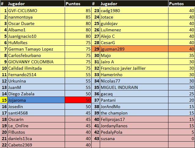 Polla Tour Colombia - válida 4/45 polla anual LRDE 2020 Whats117