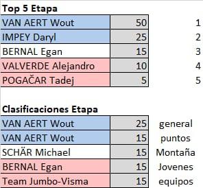 Polla Critérium du Dauphiné - valida 13/27 Polla anual de LRDE Whats161