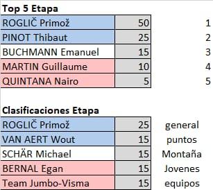 Polla Critérium du Dauphiné - valida 13/27 Polla anual de LRDE Whats163