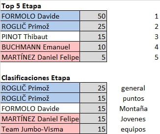 Polla Critérium du Dauphiné - valida 13/27 Polla anual de LRDE Whats166