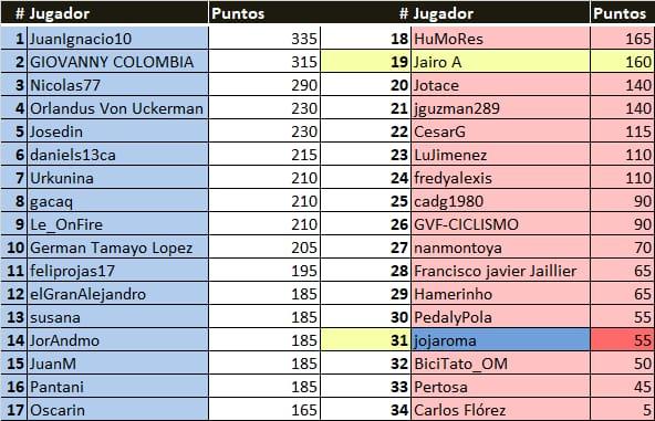 Polla Critérium du Dauphiné - valida 13/27 Polla anual de LRDE Whats168