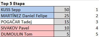 Polla Critérium du Dauphiné - valida 13/27 Polla anual de LRDE Whats175