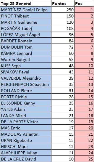 Polla Critérium du Dauphiné - valida 13/27 Polla anual de LRDE Whats176