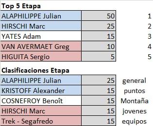Polla Tour de Francia - Valida 16/27 Polla Anual de LRDE Whats185