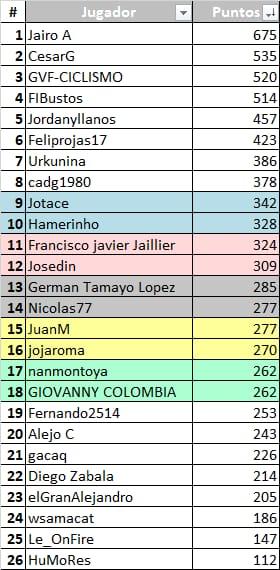 World Championships WE - ITT (WC) 2020 - Valida 19/27 Polla Anual de LRDE Whats251