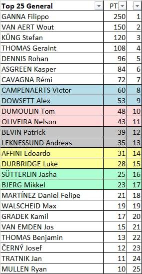87th World Championships - ITT (WC) - Válida 20/27 Polla Anual de LRDE Whats254
