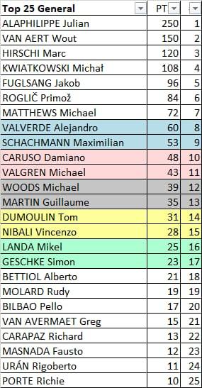 87th World Championships - Road Race (WC) - MEN ELITE - Válida 22/27 Polla Anual de LRDE Whats258