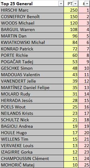 Polla La Flèche Wallonne - valida 24/27 Polla Anual LRDE 2020 Whats262