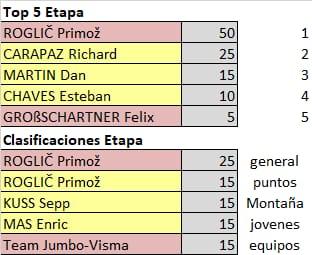 75th La Vuelta ciclista a España - Valida 31/36 de la polla anual LRDE Whats266