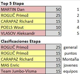 75th La Vuelta ciclista a España - Valida 31/36 de la polla anual LRDE Whats271