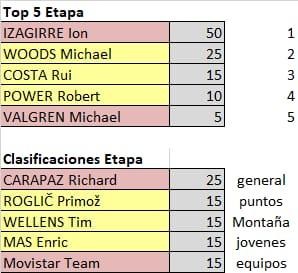 75th La Vuelta ciclista a España - Valida 31/36 de la polla anual LRDE Whats274
