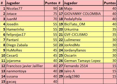 75th La Vuelta ciclista a España - Valida 31/36 de la polla anual LRDE Whats278