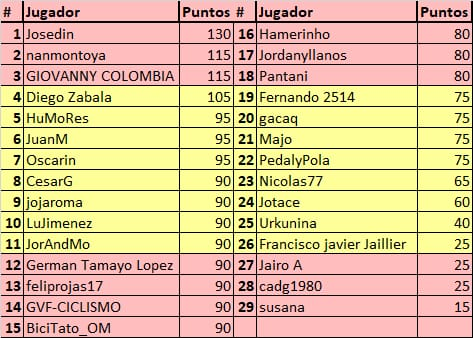 75th La Vuelta ciclista a España - Valida 31/36 de la polla anual LRDE Whats281