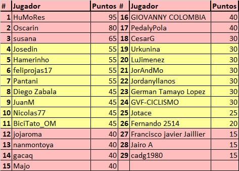 75th La Vuelta ciclista a España - Valida 31/36 de la polla anual LRDE Whats285