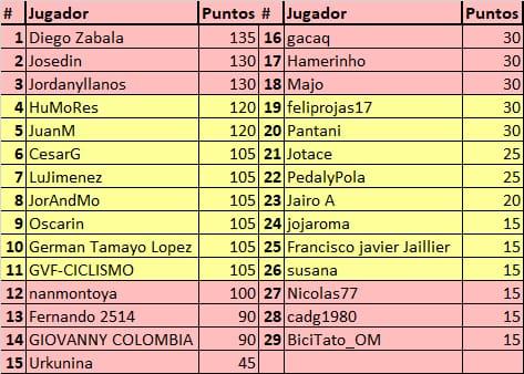 75th La Vuelta ciclista a España - Valida 31/36 de la polla anual LRDE Whats287