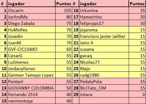 75th La Vuelta ciclista a España - Valida 31/36 de la polla anual LRDE Whats290