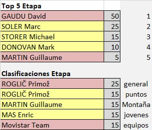 75th La Vuelta ciclista a España - Valida 31/36 de la polla anual LRDE Whats291
