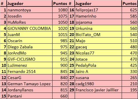 75th La Vuelta ciclista a España - Valida 31/36 de la polla anual LRDE Whats295