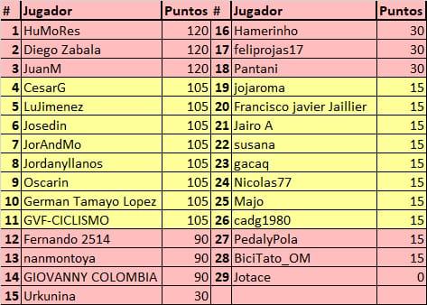 75th La Vuelta ciclista a España - Valida 31/36 de la polla anual LRDE Whats296