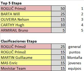 75th La Vuelta ciclista a España - Valida 31/36 de la polla anual LRDE Whats297