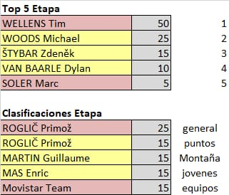 75th La Vuelta ciclista a España - Valida 31/36 de la polla anual LRDE Whats300