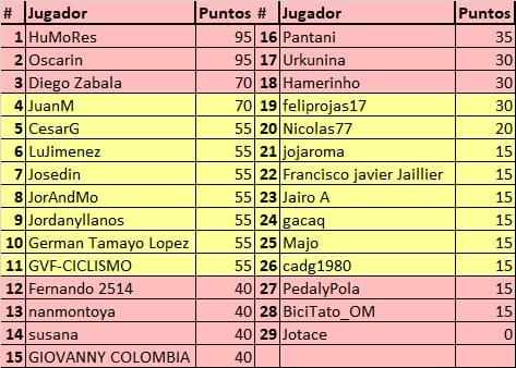 75th La Vuelta ciclista a España - Valida 31/36 de la polla anual LRDE Whats303