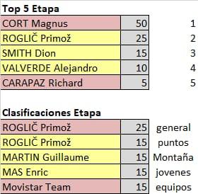 75th La Vuelta ciclista a España - Valida 31/36 de la polla anual LRDE Whats305