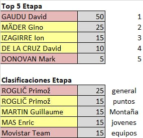 75th La Vuelta ciclista a España - Valida 31/36 de la polla anual LRDE Whats308