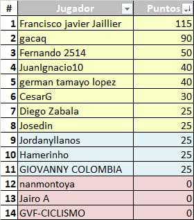 Vuelta a Colombia Femenina - Valida 33/36 de la polla anual LRDE Whats317