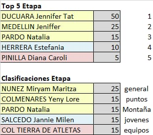 Vuelta a Colombia Femenina - Valida 33/36 de la polla anual LRDE Whats326
