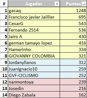 Vuelta a Colombia Femenina - Valida 33/36 de la polla anual LRDE Whats331