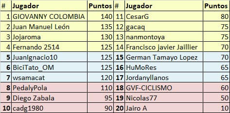 Vuelta a Colombia - Valida 34/36 de la polla anual LRDE Whats337