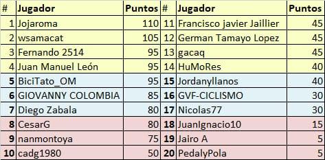 Vuelta a Colombia - Valida 34/36 de la polla anual LRDE Whats338