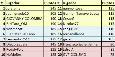 Vuelta a Colombia - Valida 34/36 de la polla anual LRDE Whats340