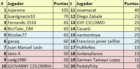 Vuelta a Colombia - Valida 34/36 de la polla anual LRDE Whats345