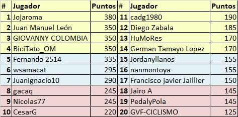 Vuelta a Colombia - Valida 34/36 de la polla anual LRDE Whats346