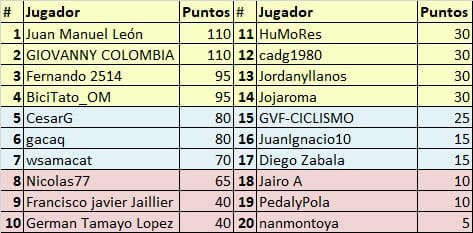 Vuelta a Colombia - Valida 34/36 de la polla anual LRDE Whats348
