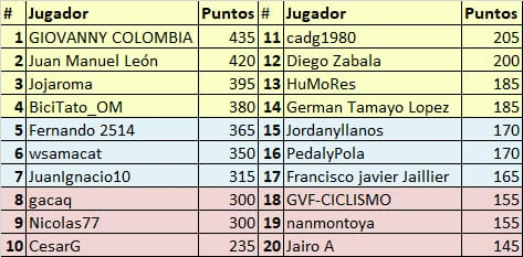Vuelta a Colombia - Valida 34/36 de la polla anual LRDE Whats351