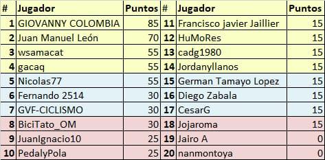 Vuelta a Colombia - Valida 34/36 de la polla anual LRDE Whats353