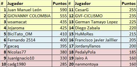 Vuelta a Colombia - Valida 34/36 de la polla anual LRDE Whats354