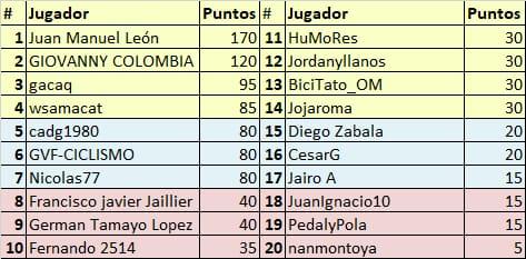Vuelta a Colombia - Valida 34/36 de la polla anual LRDE Whats355