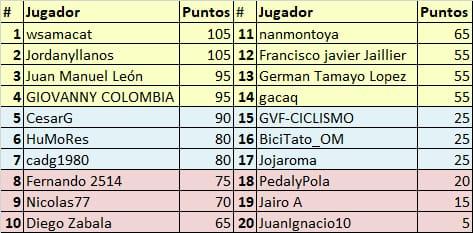 Vuelta a Colombia - Valida 34/36 de la polla anual LRDE Whats358