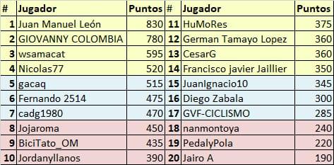 Vuelta a Colombia - Valida 34/36 de la polla anual LRDE Whats361