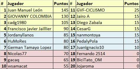 Vuelta a Colombia - Valida 34/36 de la polla anual LRDE Whats362