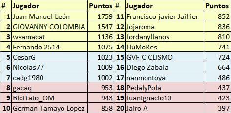 Vuelta a Colombia - Valida 34/36 de la polla anual LRDE Whats364